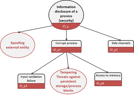 information disclosure of process (STRIDE threat tree)