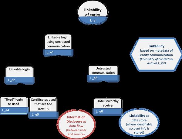 LINDUN linkability of entity