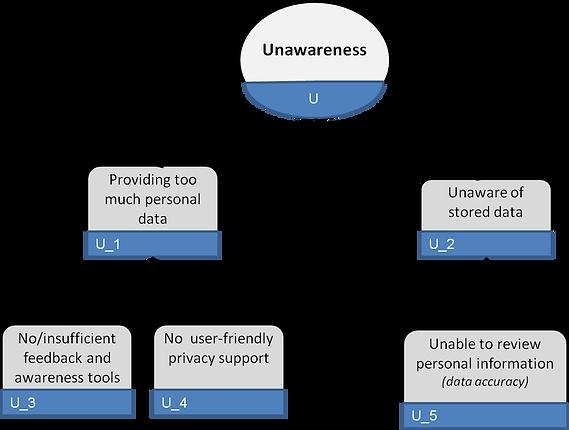 LINDDUN unawareness threat tree