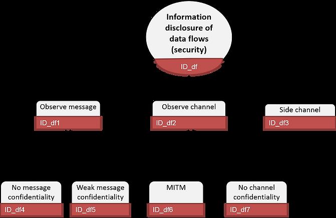 information disclosure data flow (STRIDE threat tree)