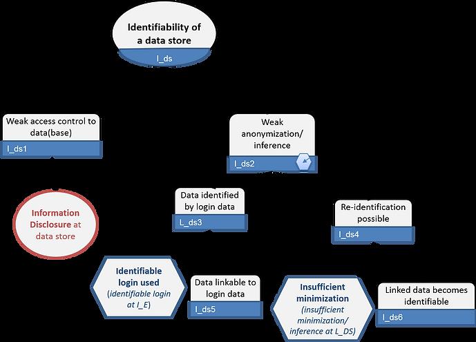 LINDDUN identifiability of data store
