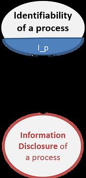 LINDDUN identifiability of process