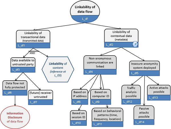 LINDDUN threat tree - linkability of data flow