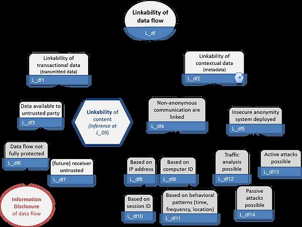 LINDDN linkability of flow