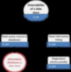 LINDDUN detectability of data store