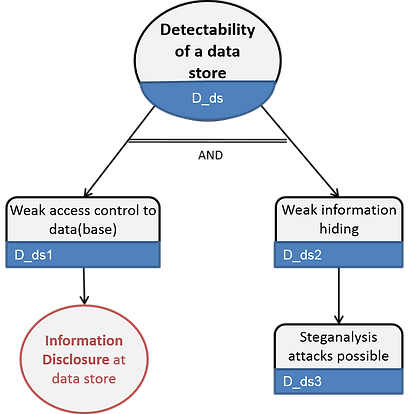 LINDDUN detectability of data store