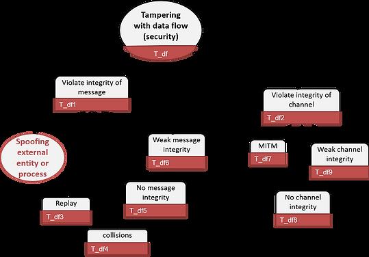 tampering data flow (STRIDE threat tree)