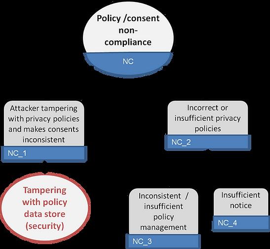 LINDUN non-compliance threat tree