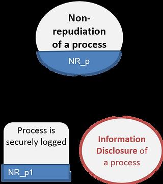 LINDDUN non-repudiation of data store