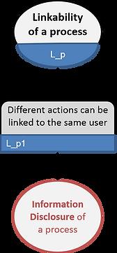 LINDDUN linkability of process