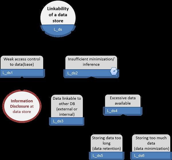 LINDDUN linkability o data store