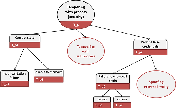 tampering process (STRIE threat tree)