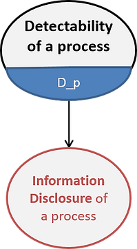 LINDDUN detectability of process