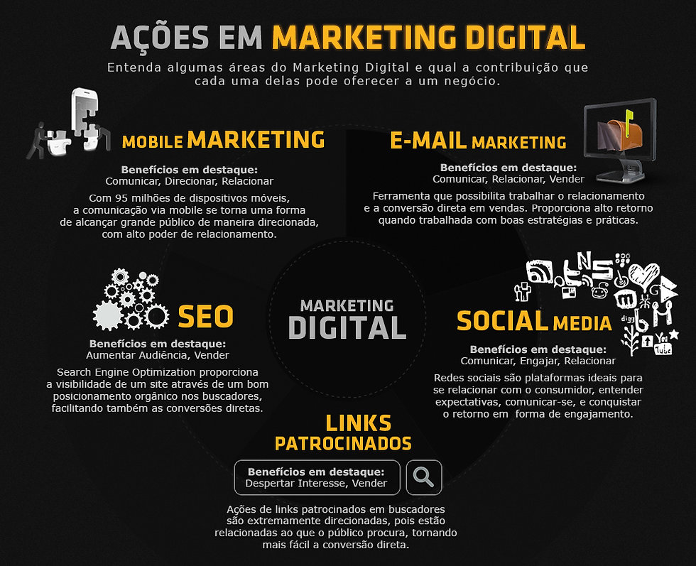 ações-em-marketing-digital