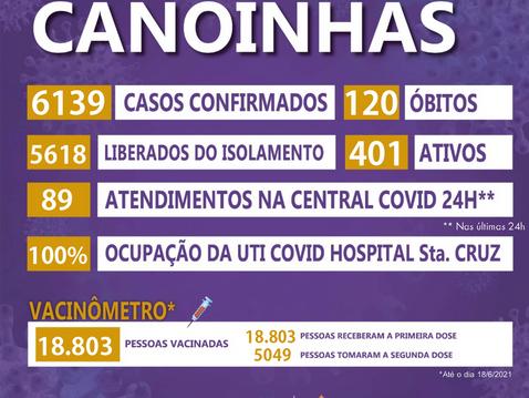 Acompanhe o número da COVID-19 em Canoinhas