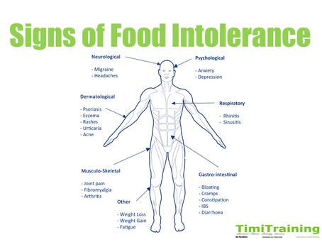 Have you got a food intolerance?