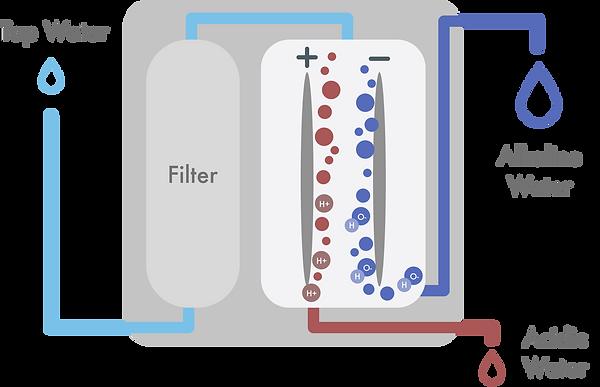 Electrolysis (1).png