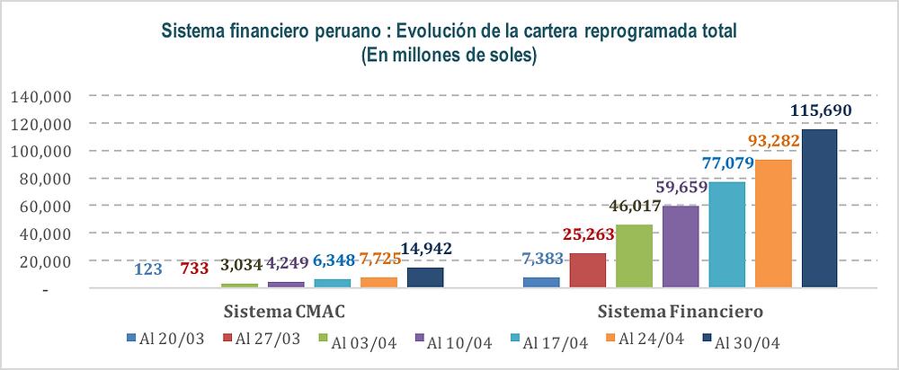 Fuente: SBS/ El saldo total de la cartera reprogramada para el sistema CMAC es un dato aproximado Elaboración: Departamento de Asesoría Técnica FEPCMAC