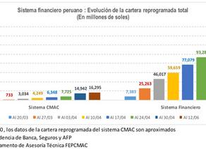 Cajas Municipales reprogramaron créditos por S/ 16,295 millones