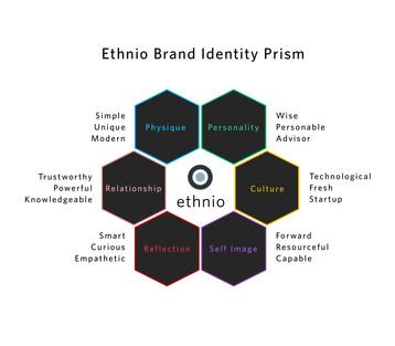 Brand Prism.jpg