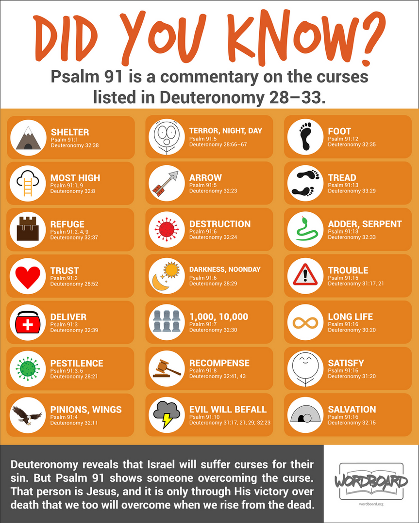 Psalm 91.png