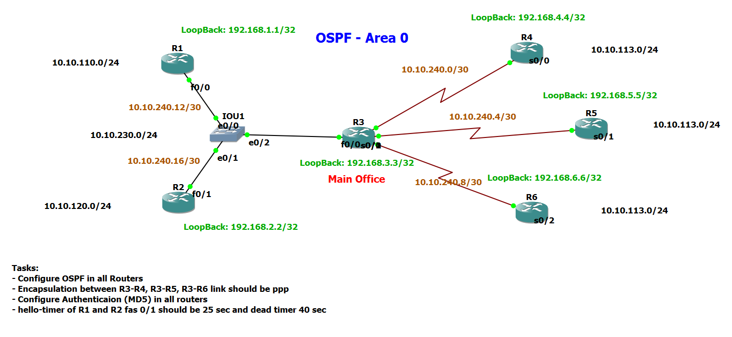 OSPF Routing Protocol.png