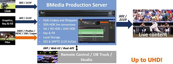 BBright BMedia-Production-Server-diagram