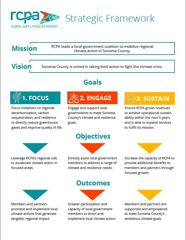 RCPA SP Framework