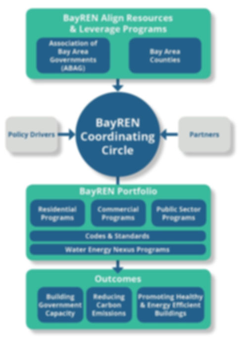 BayREN's Organizational Relationship to Partners and Programs