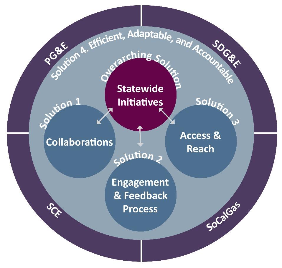 Strategic Plan Solutions