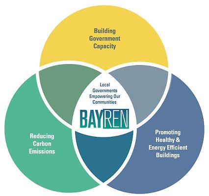 BayREN Focus Areas
