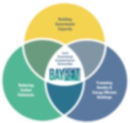 BayREN Focus