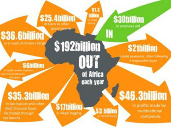 The world does not aid Africa - Africa aids the world !
