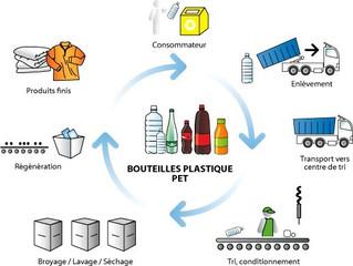 Mise en place d'une politique de collecte des bouteilles et autres déchets plastique/pe/pp pre-
