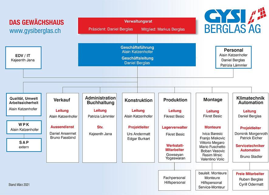Organigramm Stand März 2021.jpg