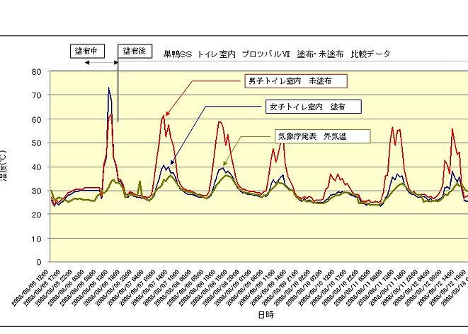 巣鴨SS測定グラフ2.jpg