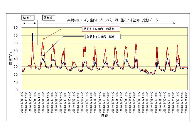 巣鴨SS測定グラフ.jpg