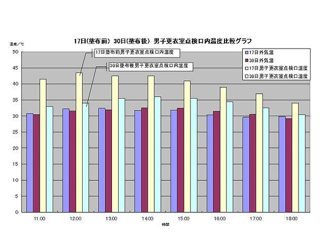 男子更衣室温度グラフ.jpg