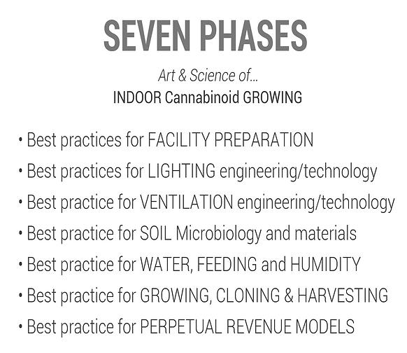 Seven Phases of Growing Hemp Indoor