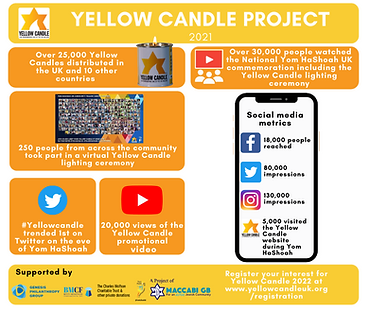 Yellow Candle infographic.png