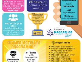 Youth Engagement Online Impact Infographic