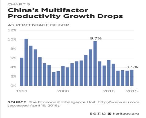 Labor productivity in China