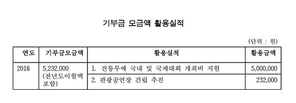 기부금 모금액 및 활용실적_2018.png