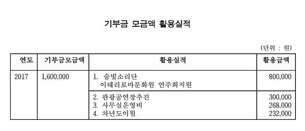 2017_기부금 모금액 및 활용실적.png