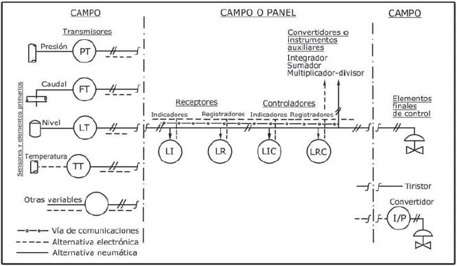 Simbolos de instrumentacion