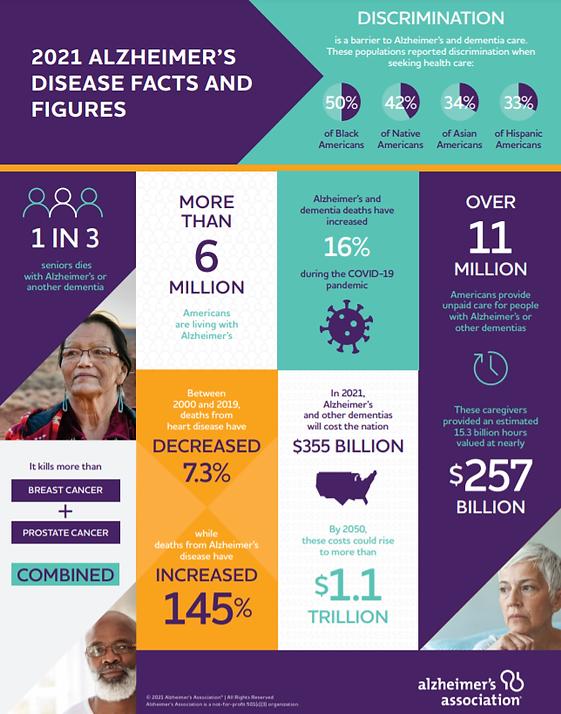 ALZ-factsandfigures2021-infographic.png