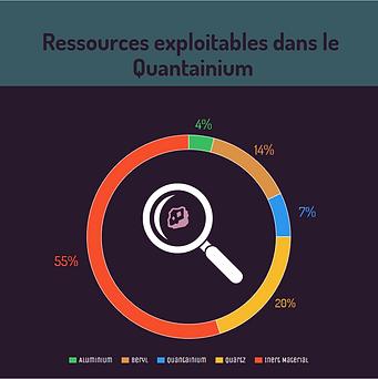 quantainium %.PNG