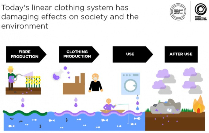 A diagram which shows the damaging effects of the linear clothing system's impact on society and the environment