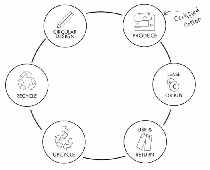 A diagram showing the continuous cycle of the fashion industry in a circular economy