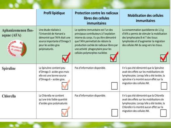 Comparaif algue bleu-vert